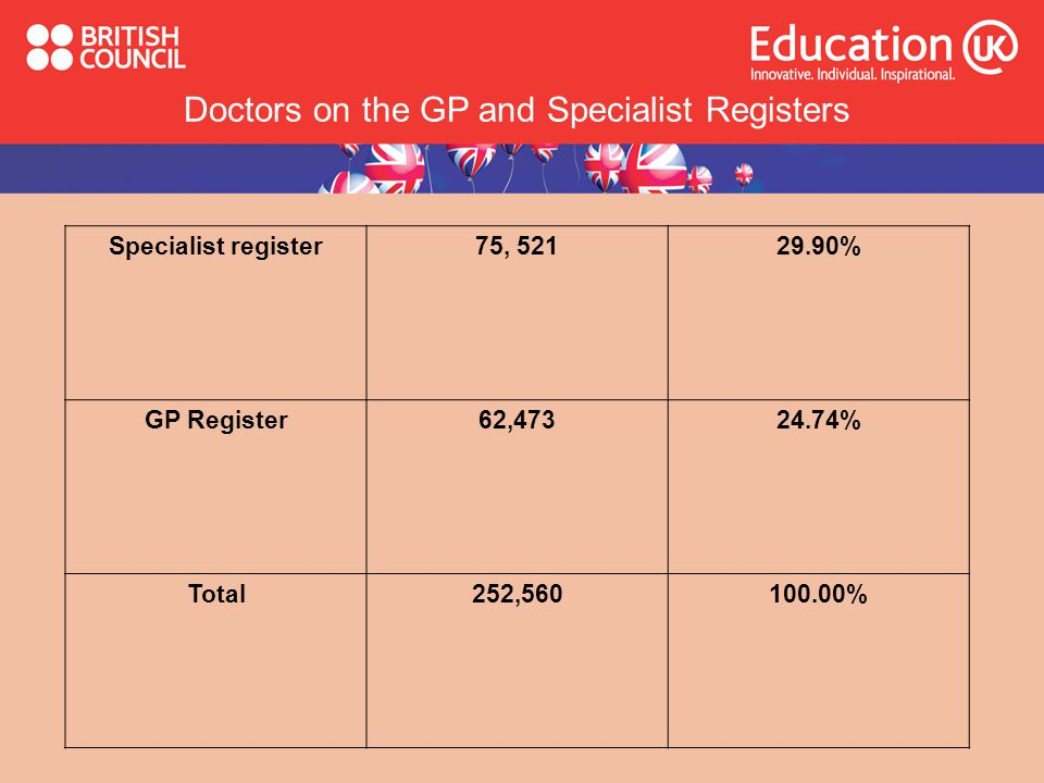 Doctors on the GP and Specialist Registers
