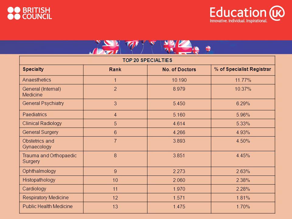 TOP 20 SPECIALTIES Specialty. Rank. No. of Doctors. % of Specialist Registrar. Anaesthetics. 1.