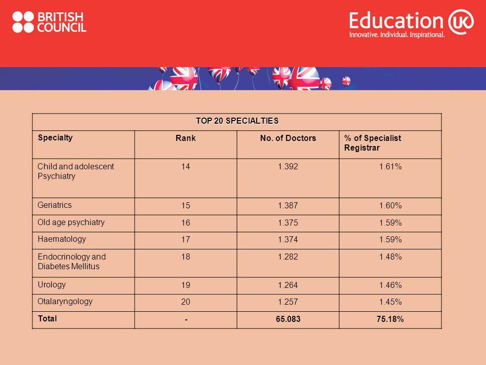 TOP 20 SPECIALTIES Specialty. Rank. No. of Doctors. % of Specialist Registrar. Child and adolescent Psychiatry.