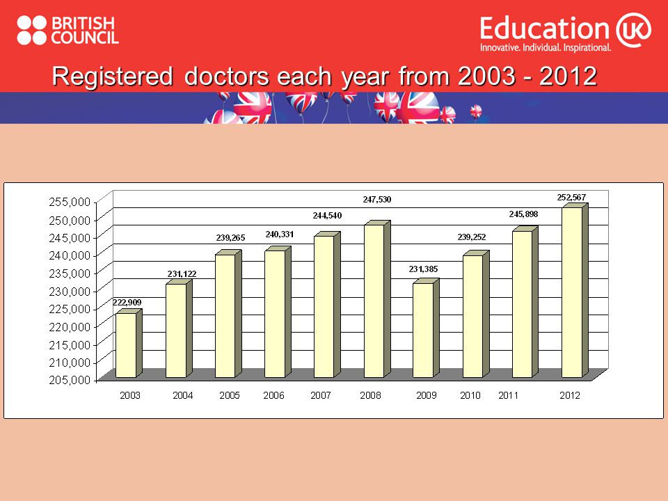 Registered doctors each year from