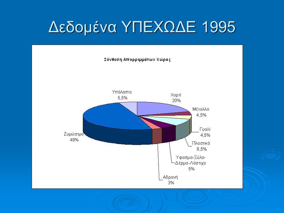 Δεδομένα ΥΠΕΧΩΔΕ 1995