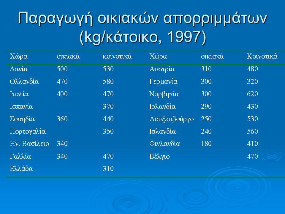 Παραγωγή οικιακών απορριμμάτων (kg/κάτοικο, 1997)