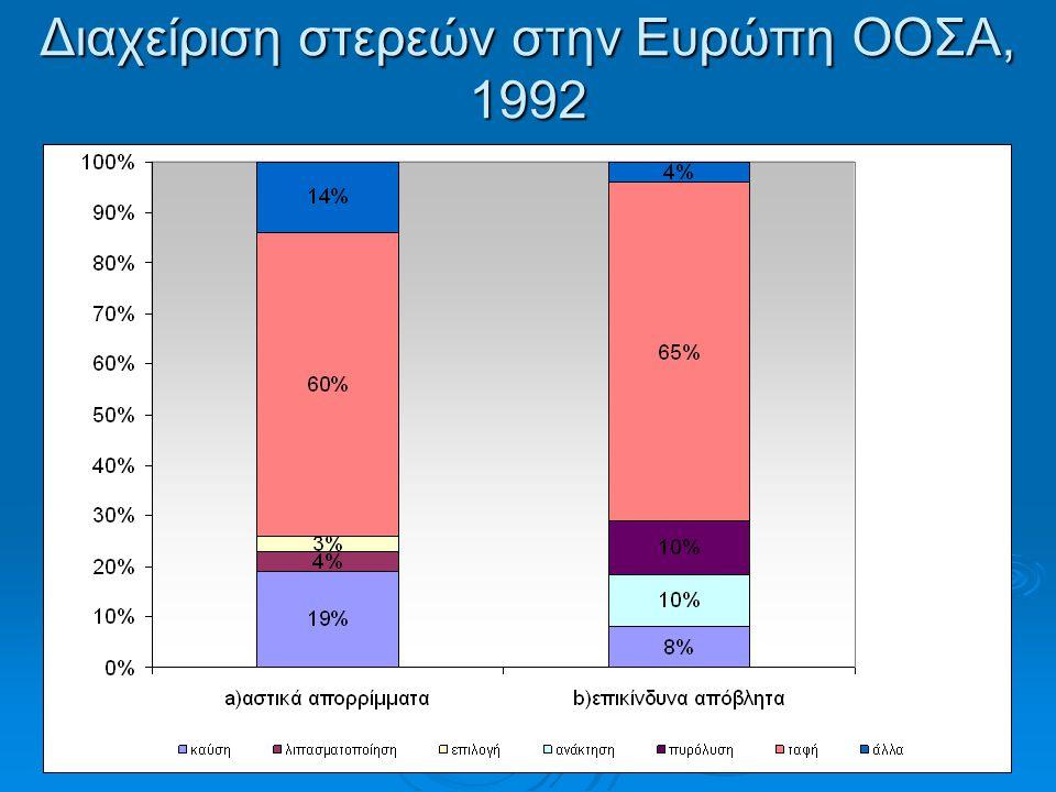 Διαχείριση στερεών στην Ευρώπη ΟΟΣΑ, 1992