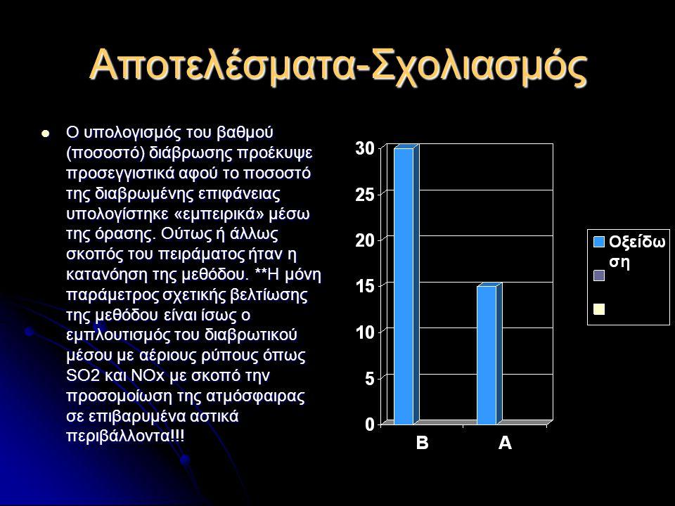 Αποτελέσματα-Σχολιασμός