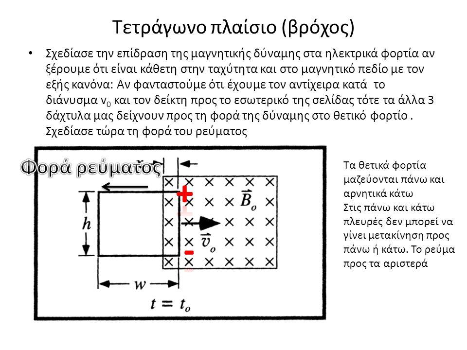 Τετράγωνο πλαίσιο (βρόχος)