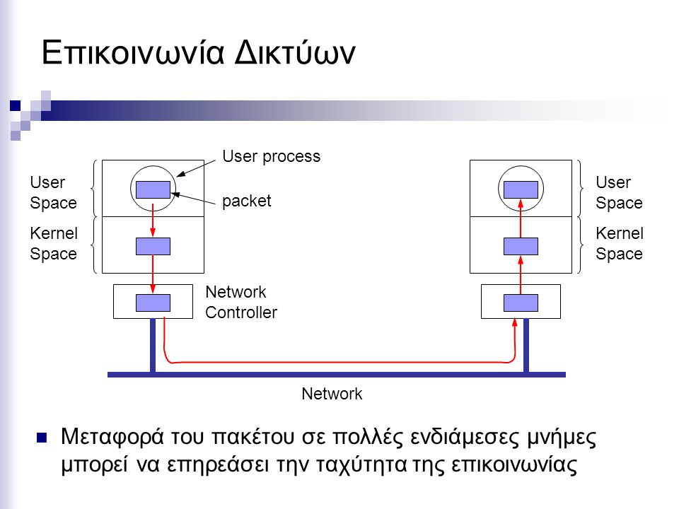 Επικοινωνία Δικτύων User Space. Kernel Space. Network Controller. User process. Network. packet.