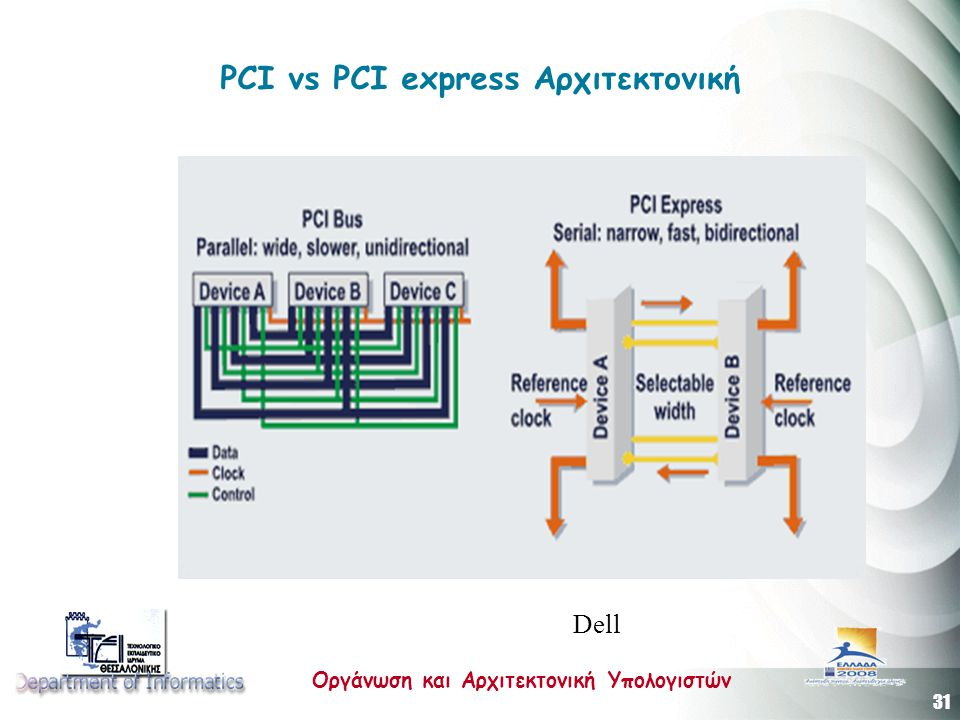 PCI vs PCI express Αρχιτεκτονική