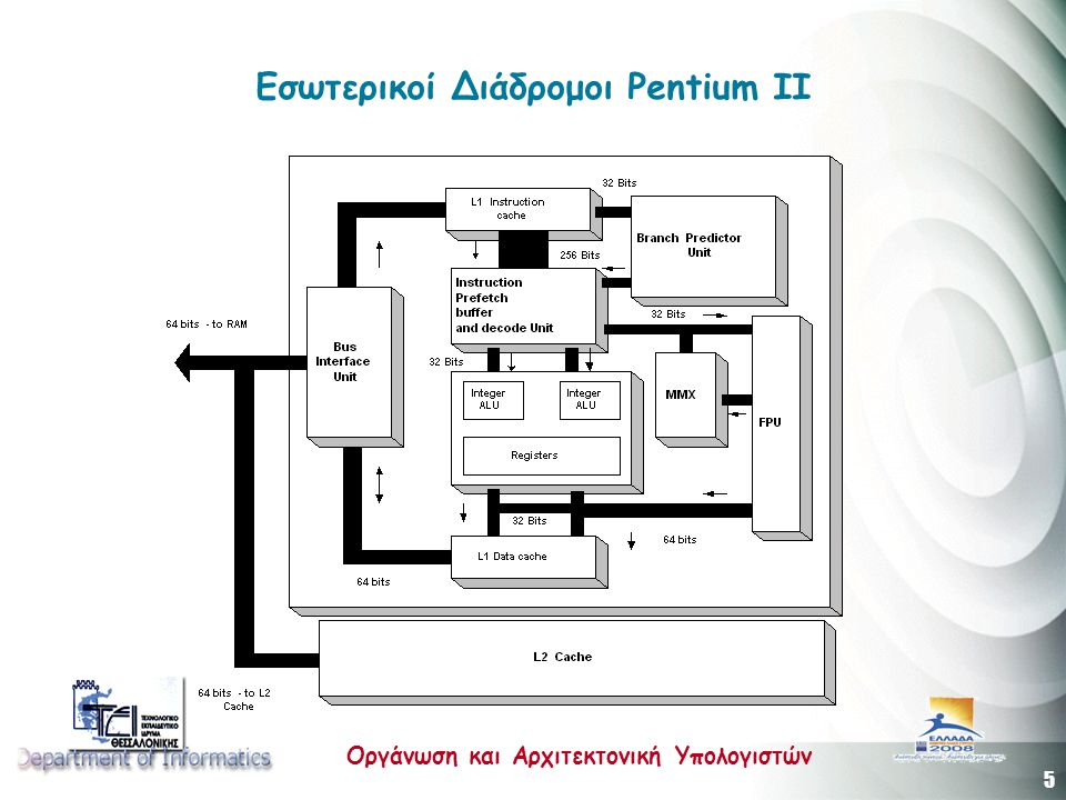 Εσωτερικοί Διάδρομοι Pentium II