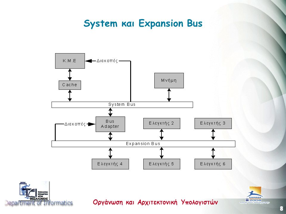 System και Expansion Bus