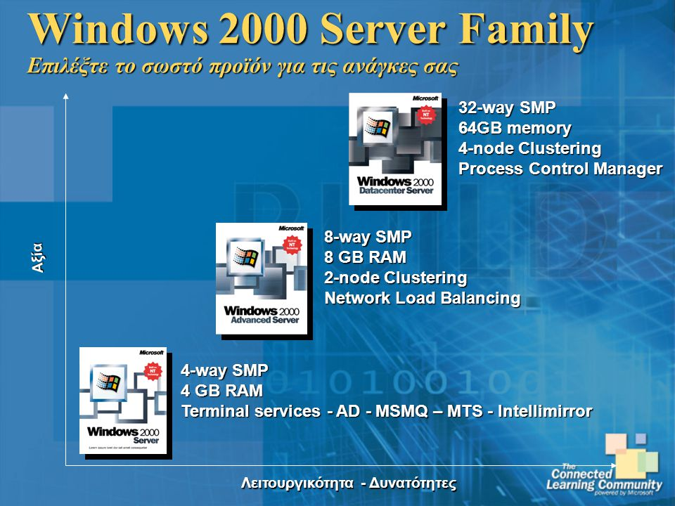 Windows 2000 Server Family Επιλέξτε το σωστό προϊόν για τις ανάγκες σας