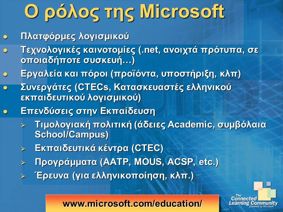 Ο ρόλος της Microsoft Πλατφόρμες λογισμικού