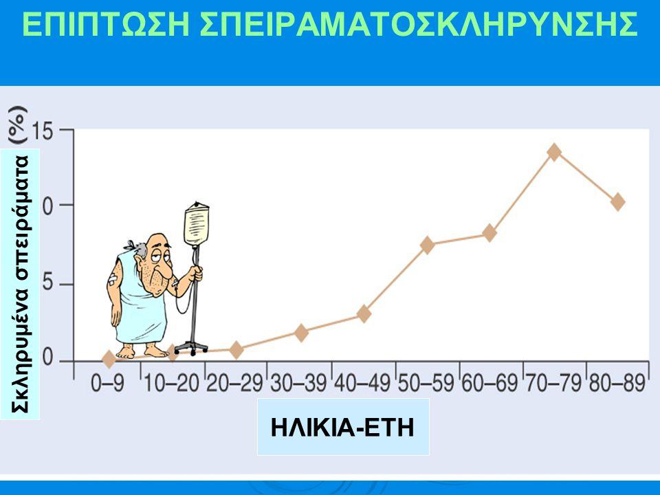 ΕΠΙΠΤΩΣΗ ΣΠΕΙΡΑΜΑΤΟΣΚΛΗΡΥΝΣΗΣ