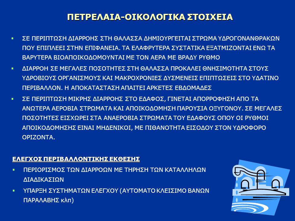 ΠΕΤΡΕΛΑΙΑ-ΟΙΚΟΛΟΓΙΚΑ ΣΤΟΙΧΕΙΑ