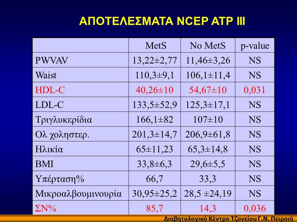 ΑΠΟΤΕΛΕΣΜΑΤΑ NCEP ATP III