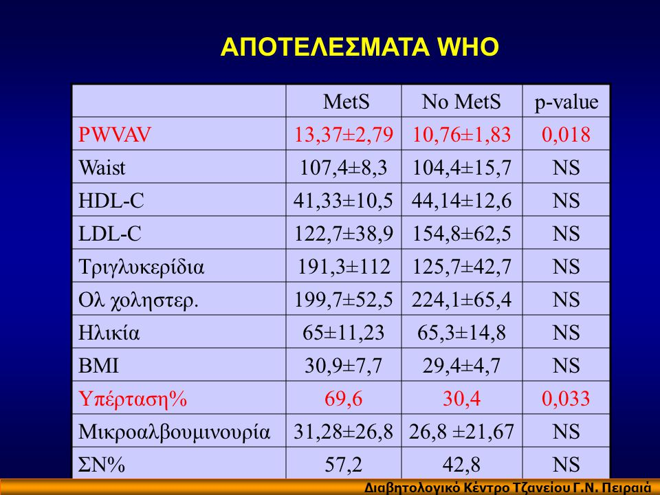 ΑΠΟΤΕΛΕΣΜΑΤΑ WHO MetS No MetS p-value PWVAV 13,37±2,79 10,76±1,83