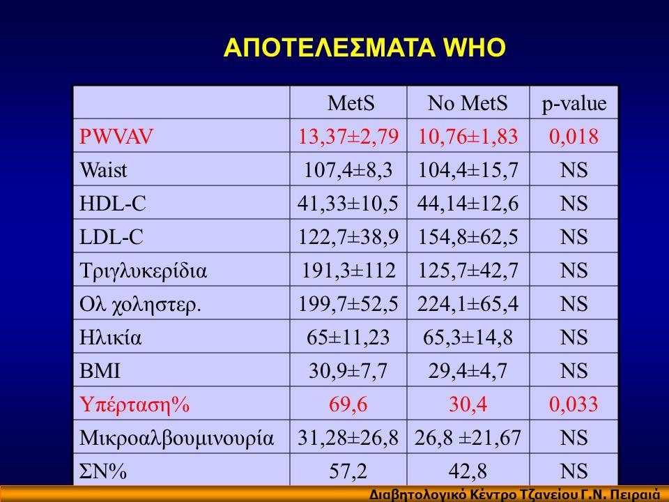 ΑΠΟΤΕΛΕΣΜΑΤΑ WHO MetS No MetS p-value PWVAV 13,37±2,79 10,76±1,83