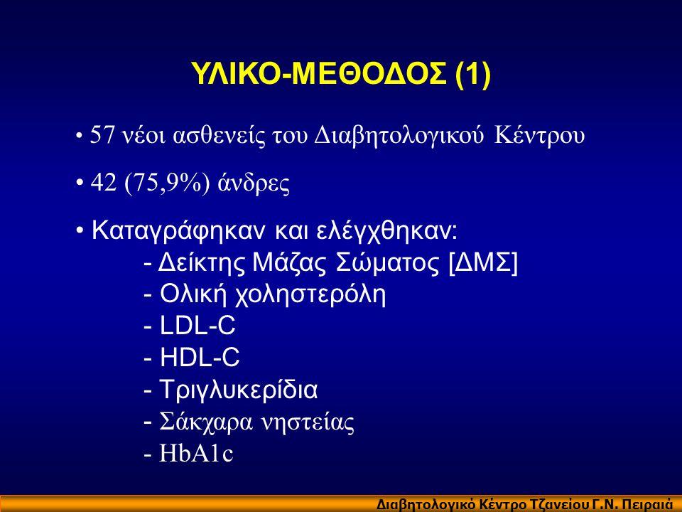 ΥΛΙΚΟ-ΜΕΘΟΔΟΣ (1) 42 (75,9%) άνδρες