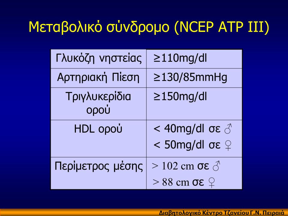 Μεταβολικό σύνδρομο (NCEP ATP III)