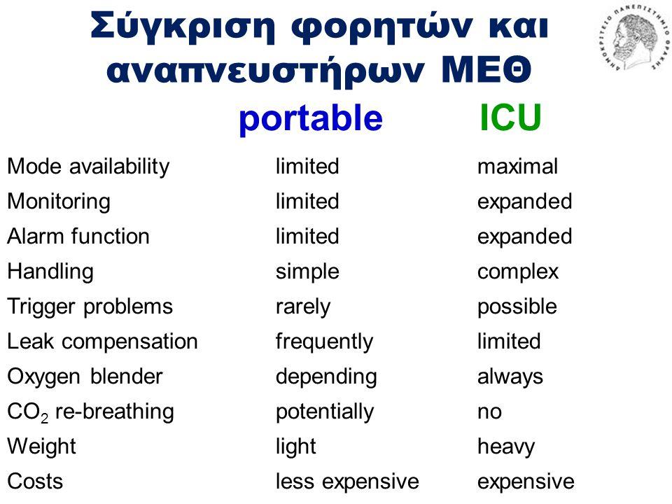 Σύγκριση φορητών και αναπνευστήρων ΜΕΘ