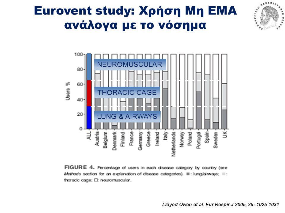 Eurovent study: Χρήση Μη ΕΜΑ