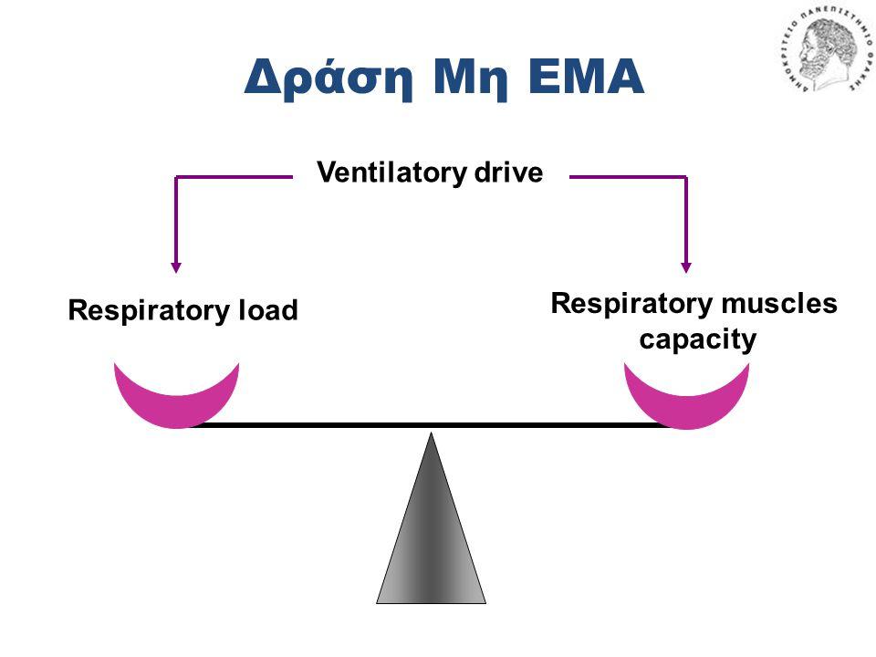 Δράση Μη ΕΜΑ Ventilatory drive Respiratory muscles Respiratory load