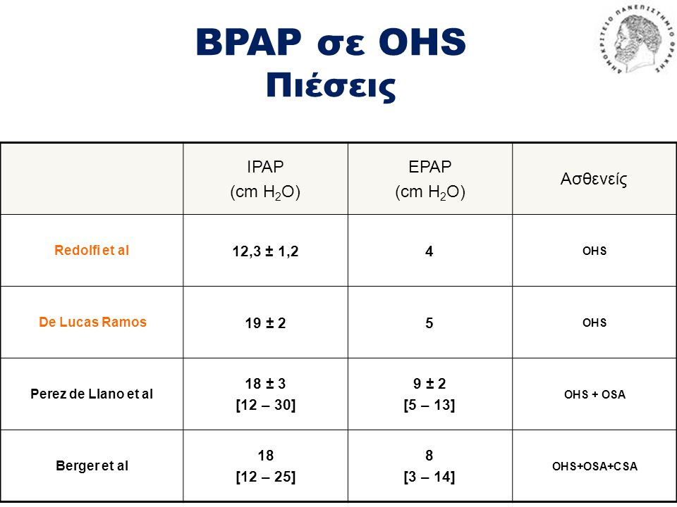 BPAP σε OHS Πιέσεις IPAP (cm H2O) EPAP Ασθενείς 12,3 ± 1,2 4 19 ± 2 5