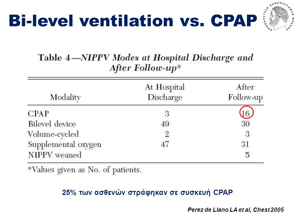 Bi-level ventilation vs. CPAP
