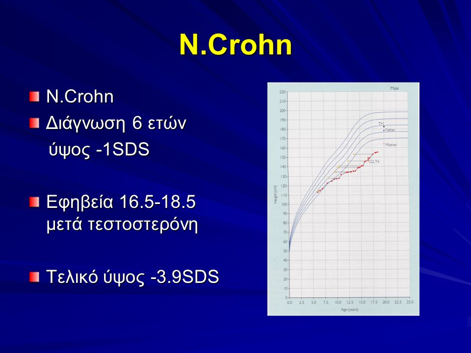 N.Crohn N.Crohn Διάγνωση 6 ετών ύψος -1SDS