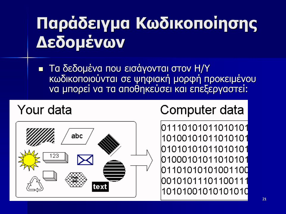 Παράδειγμα Κωδικοποίησης Δεδομένων