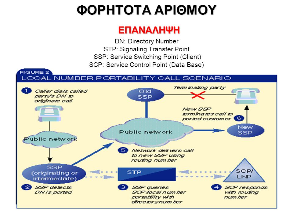 ΦΟΡΗΤΟΤΑ ΑΡΙΘΜΟΥ ΕΠΑΝΑΛΗΨΗ DN: Directory Number STP: Signaling Transfer Point SSP: Service Switching Point (Client) SCP: Service Control Point (Data Base) LNP: Local Number Portability (Φορητότητα)