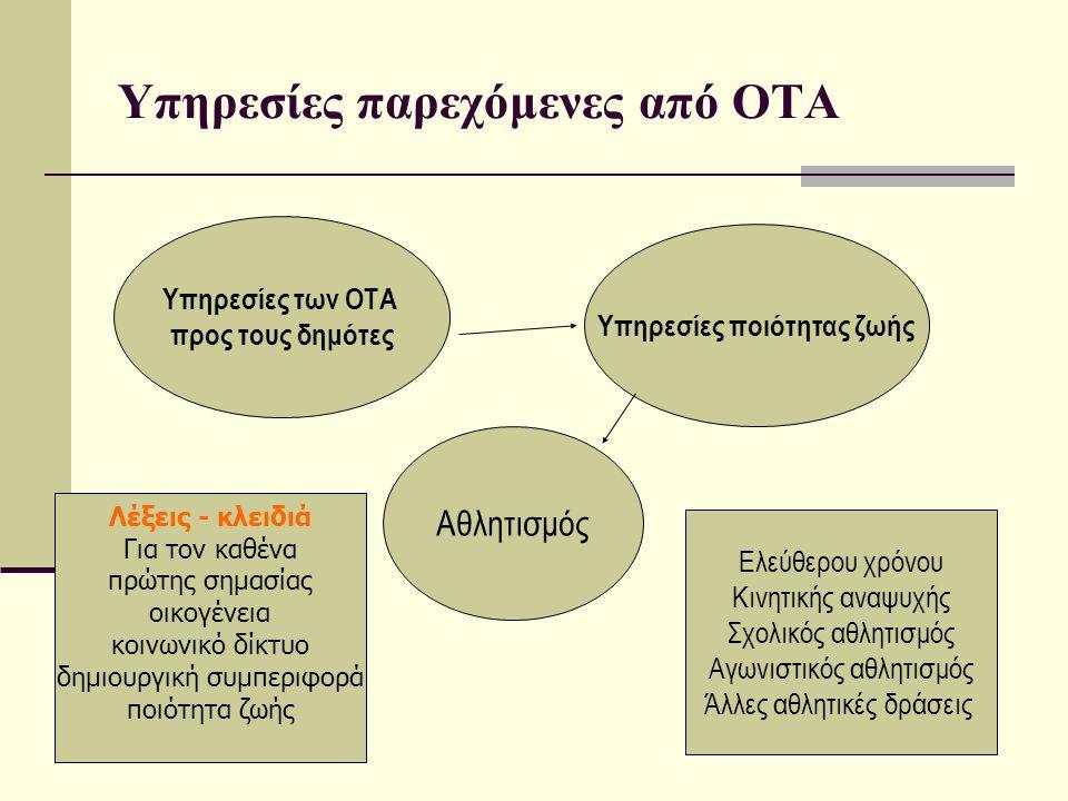 Υπηρεσίες παρεχόμενες από ΟΤΑ