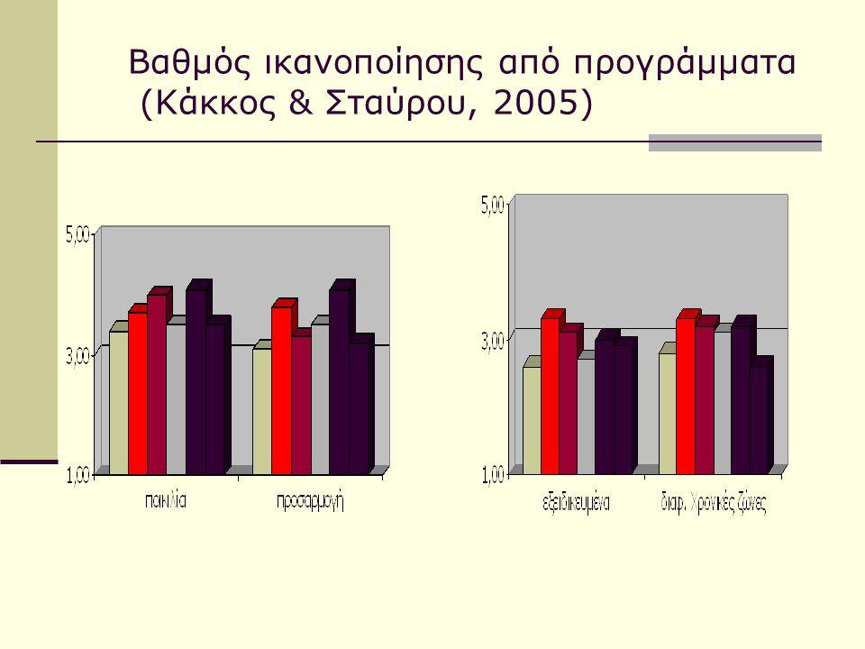 Βαθμός ικανοποίησης από προγράμματα (Κάκκος & Σταύρου, 2005)