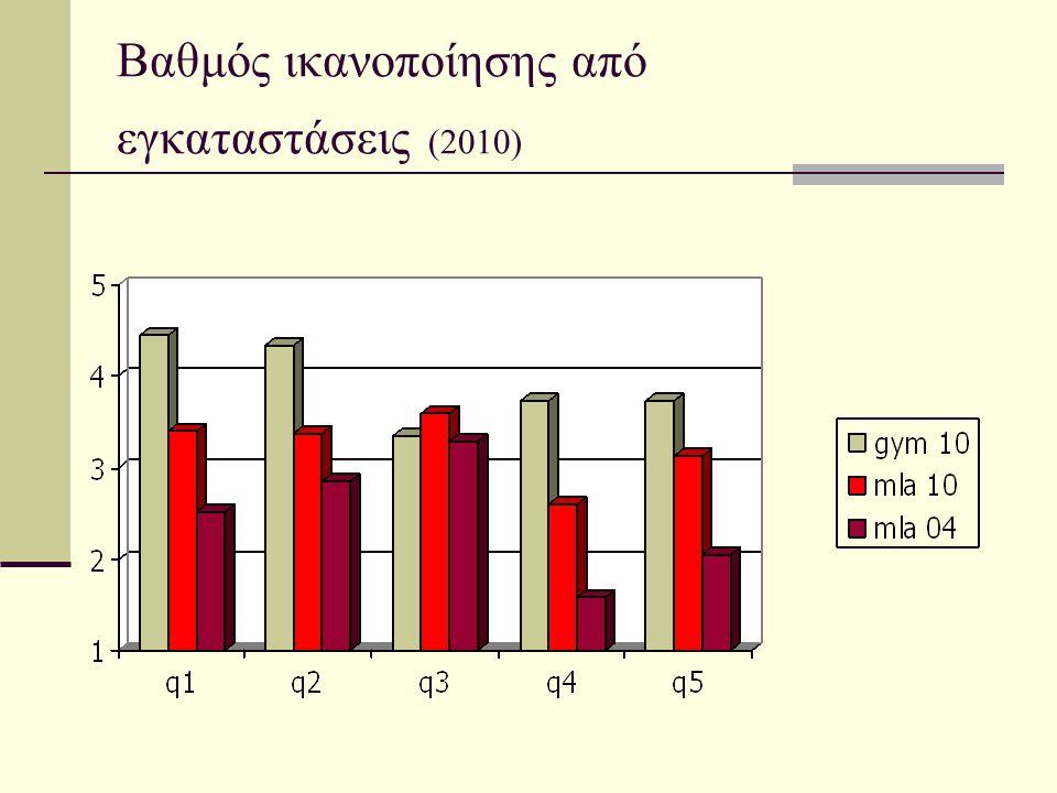 Βαθμός ικανοποίησης από εγκαταστάσεις (2010)