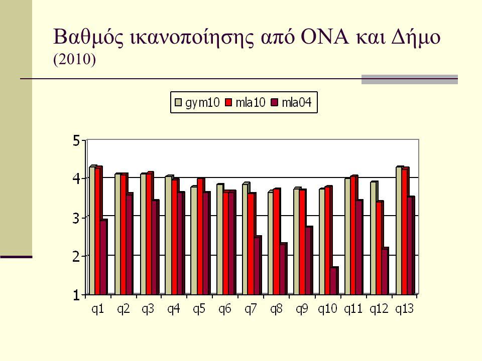 Βαθμός ικανοποίησης από ΟΝΑ και Δήμο (2010)
