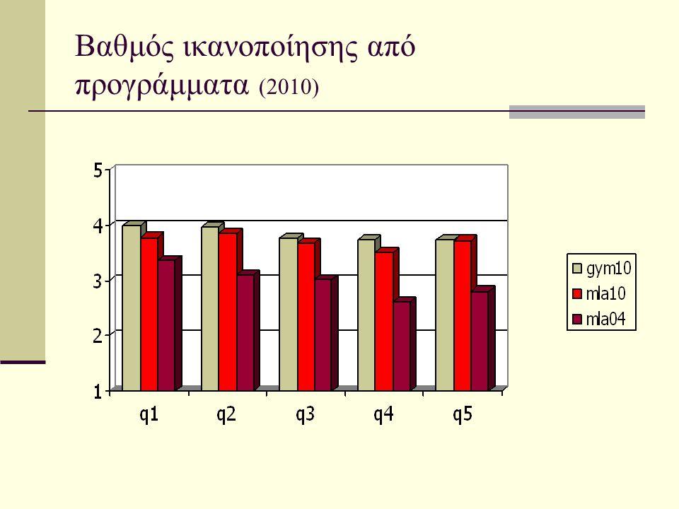 Βαθμός ικανοποίησης από προγράμματα (2010)