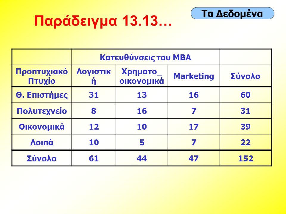 Παράδειγμα 13.13… Τα Δεδομένα Κατευθύνσεις του MBA Προπτυχιακό Πτυχίο