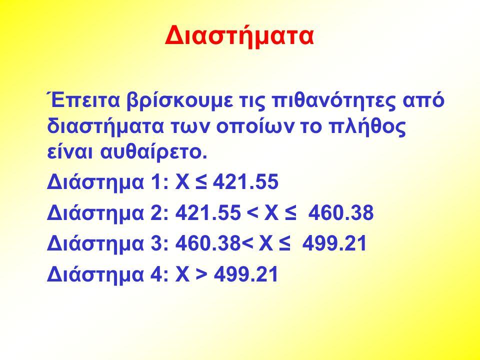 Διαστήματα Έπειτα βρίσκουμε τις πιθανότητες από διαστήματα των οποίων το πλήθος είναι αυθαίρετο. Διάστημα 1: X ≤ 421.55.