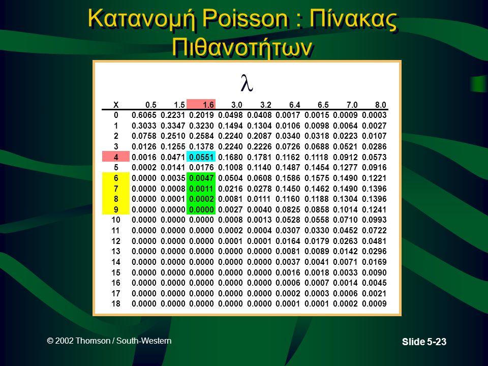 Κατανομή Poisson : Πίνακας Πιθανοτήτων