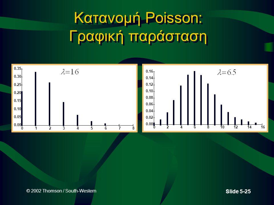 Κατανομή Poisson: Γραφική παράσταση