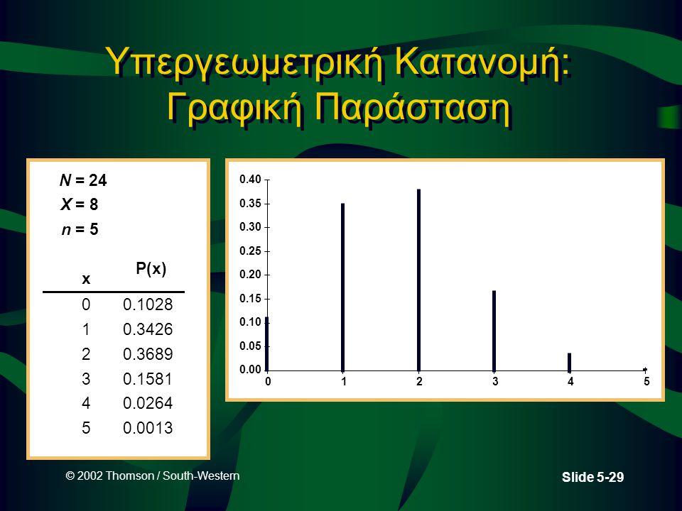 Υπεργεωμετρική Κατανομή: Γραφική Παράσταση