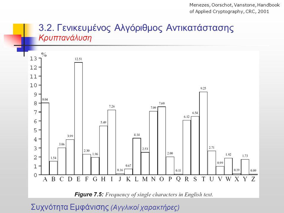 3.2. Γενικευμένος Αλγόριθμος Αντικατάστασης Κρυπτανάλυση