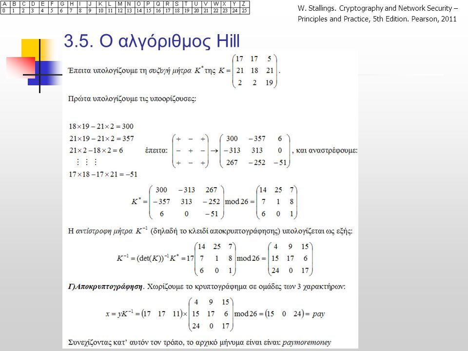 3.5. O αλγόριθμος Hill Πλήρες Παραδειγμα (2/2)