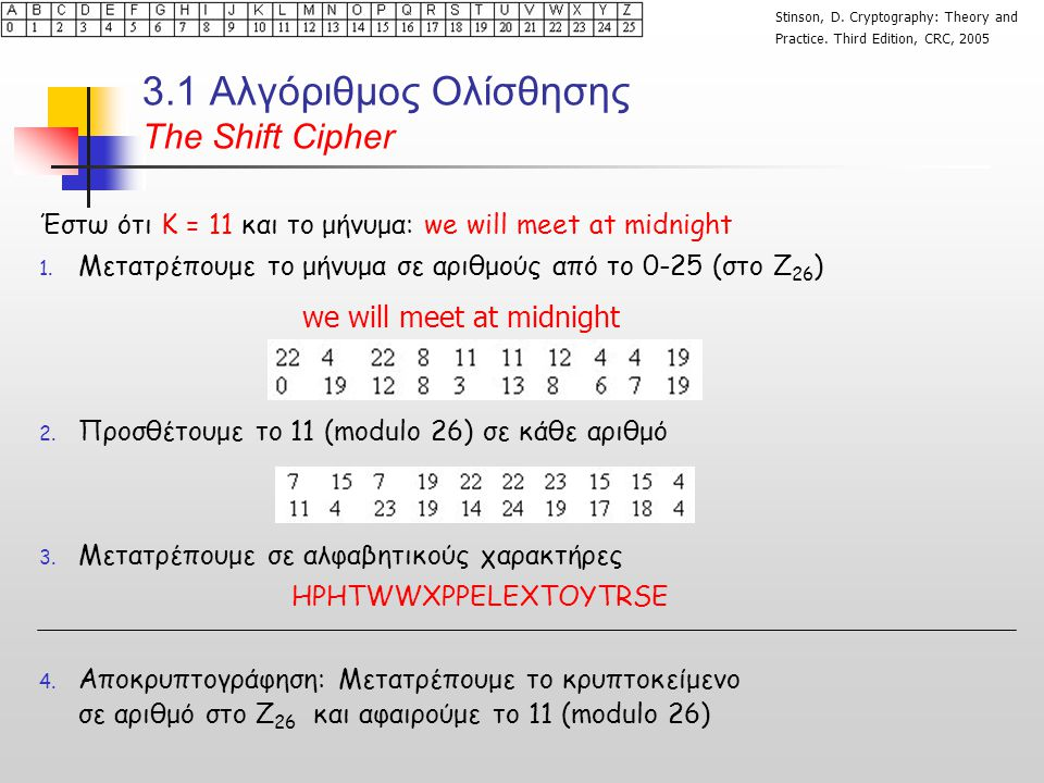 3.1 Αλγόριθμος Ολίσθησης Τhe Shift Cipher