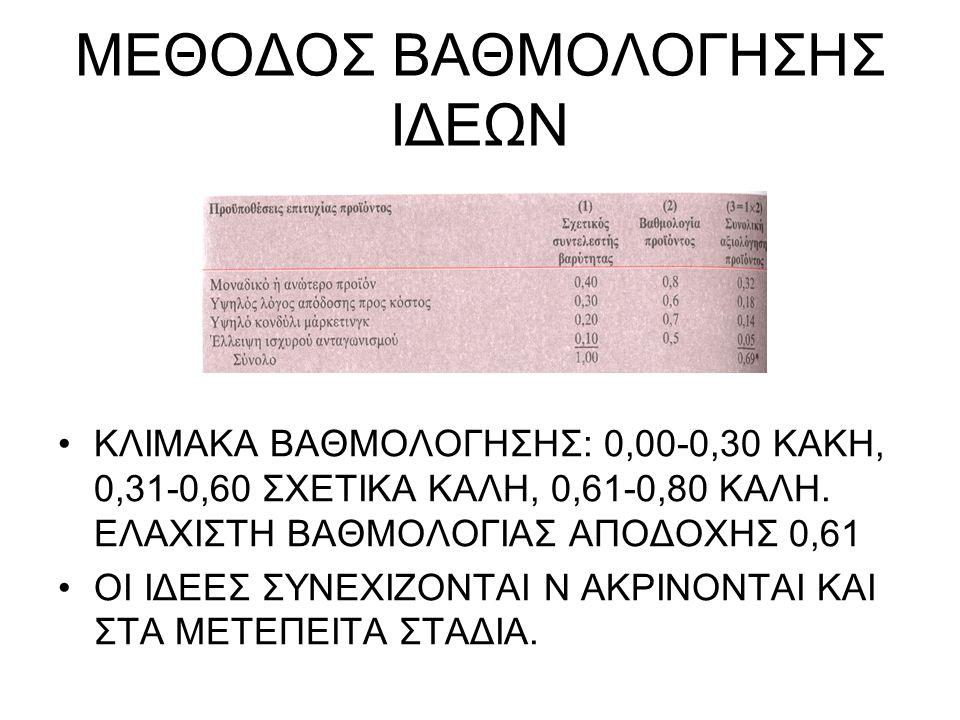 ΜΕΘΟΔΟΣ ΒΑΘΜΟΛΟΓΗΣΗΣ ΙΔΕΩΝ