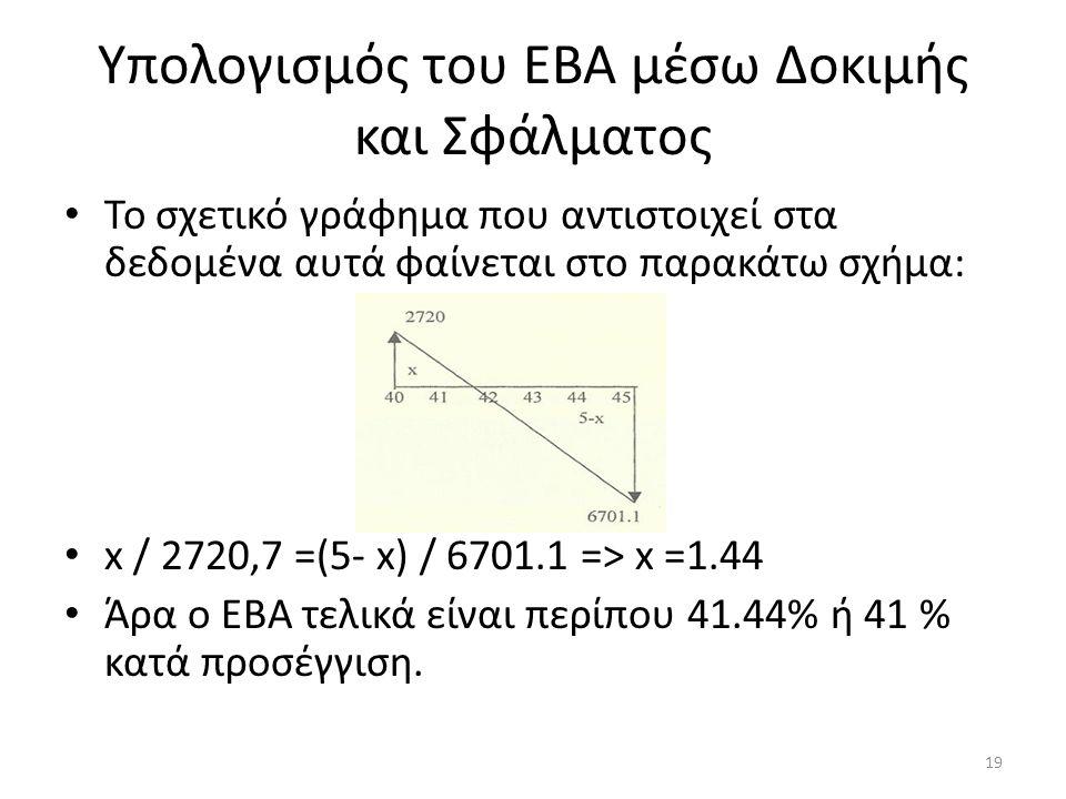 Υπολογισμός του ΕΒΑ μέσω Δοκιμής και Σφάλματος