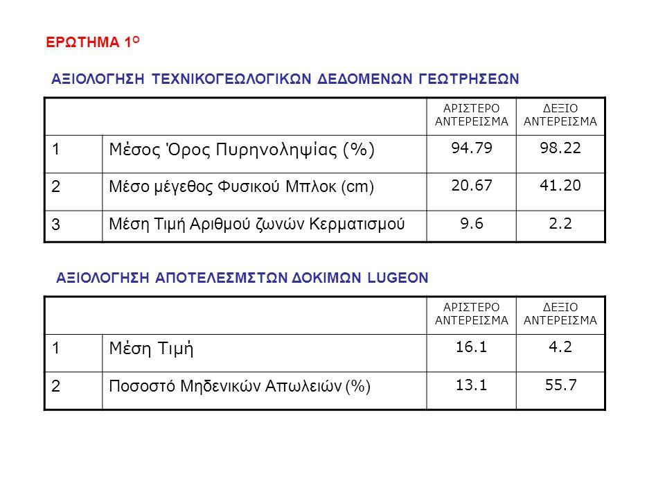 Μέσος Όρος Πυρηνοληψίας (%) 2 Μέσο μέγεθος Φυσικού Μπλοκ (cm) 3