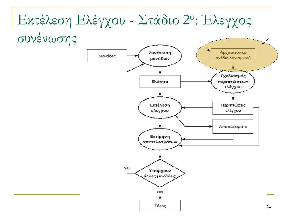 Εκτέλεση Ελέγχου - Στάδιο 2ο: Έλεγχος συνένωσης