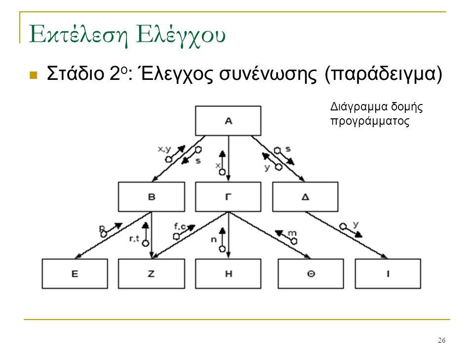 Εκτέλεση Ελέγχου Στάδιο 2ο: Έλεγχος συνένωσης (παράδειγμα)