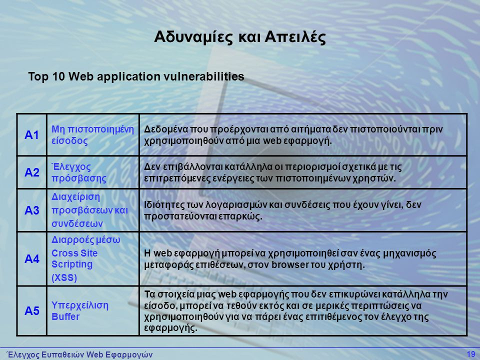 Αδυναμίες και Απειλές A1 Top 10 Web application vulnerabilities A2 A3