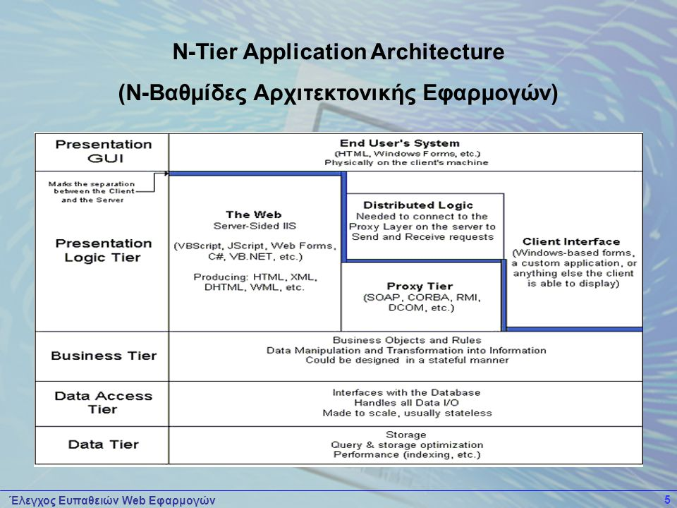 N-Tier Application Architecture (Ν-Βαθμίδες Αρχιτεκτονικής Εφαρμογών)